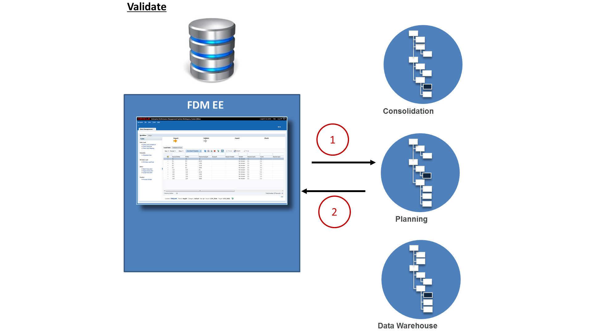 FDMEE Validate